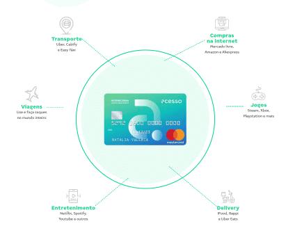 Como funciona o cartão pré-pago Acesso?
